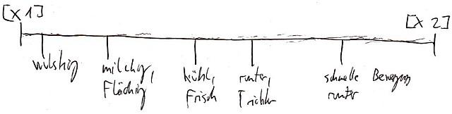 RV - RV-Lernen (2 - Timeline)
