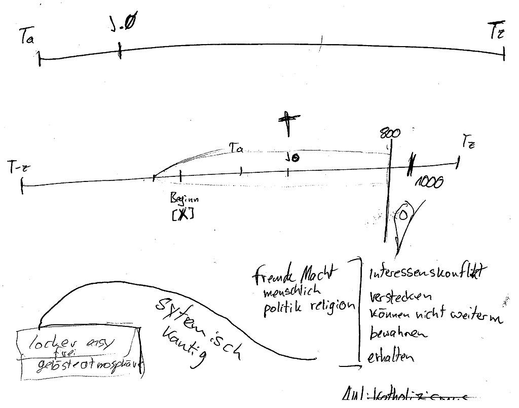 RV - Erdstall - Objekt-Verlauf
