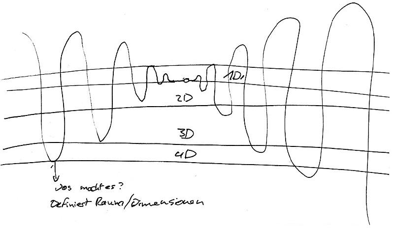 RV - Schwarze Löcher - Bazur - Stufe 6 (Schwingungen)