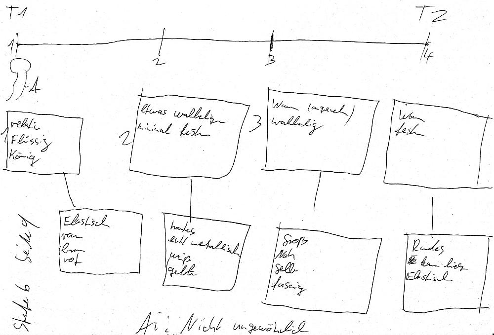 Schafsperistaltik - Timeline