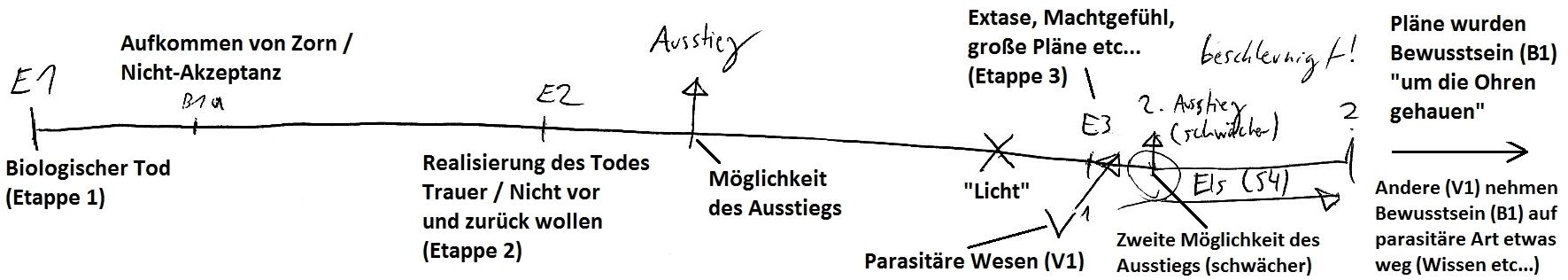 Die Lichtfalle (Target 1): Timeline